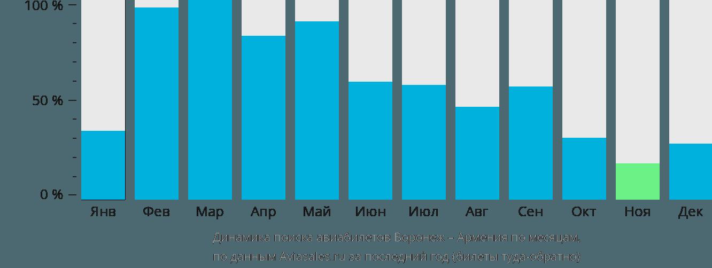 Динамика поиска авиабилетов из Воронежа в Армению по месяцам