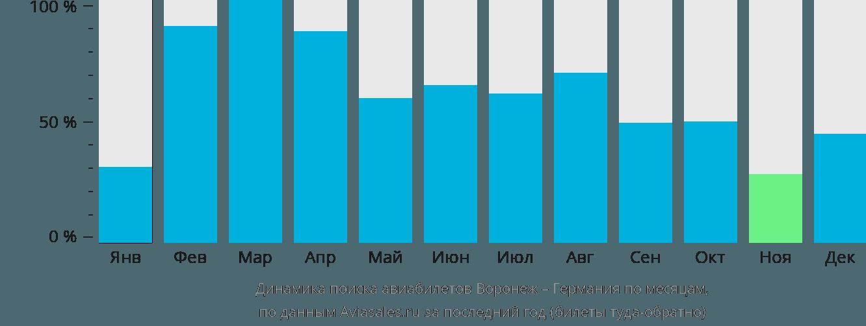 Динамика поиска авиабилетов из Воронежа в Германию по месяцам