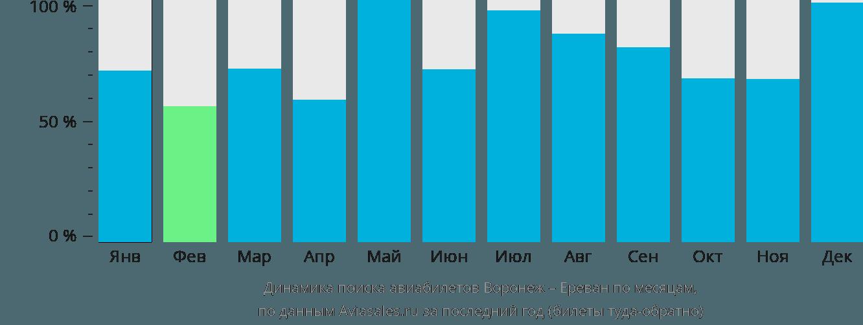 Динамика поиска авиабилетов из Воронежа в Ереван по месяцам