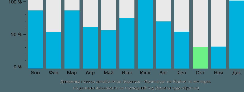 Динамика поиска авиабилетов из Воронежа во Франкфурт-на-Майне по месяцам