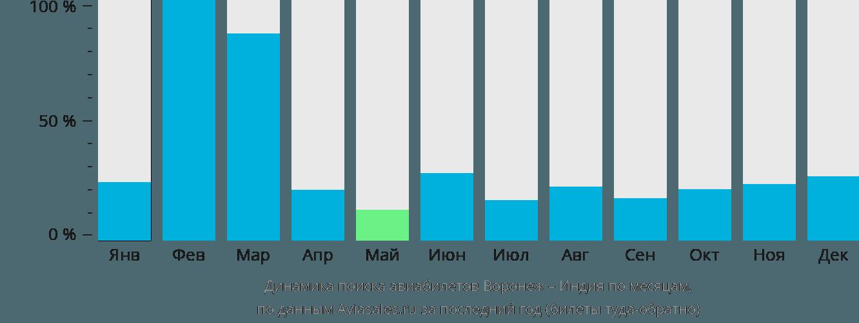 Динамика поиска авиабилетов из Воронежа в Индию по месяцам