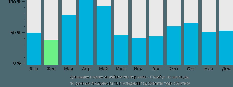 Динамика поиска авиабилетов из Воронежа в Стамбул по месяцам