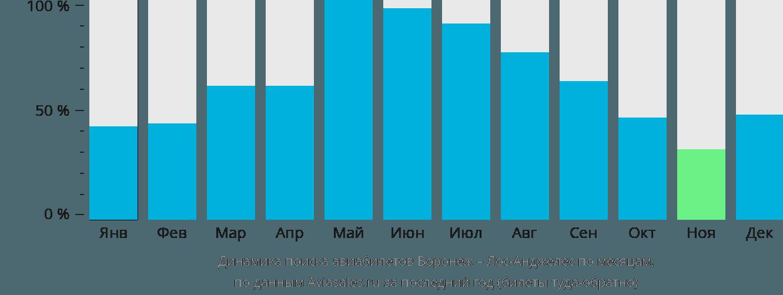 Динамика поиска авиабилетов из Воронежа в Лос-Анджелес по месяцам