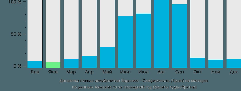 Динамика поиска авиабилетов из Воронежа в Симферополь по месяцам