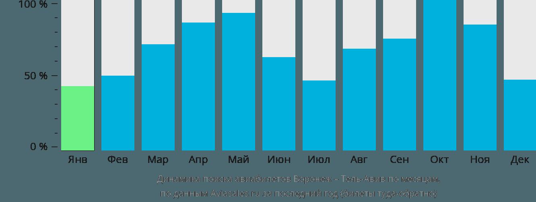 Динамика поиска авиабилетов из Воронежа в Тель-Авив по месяцам