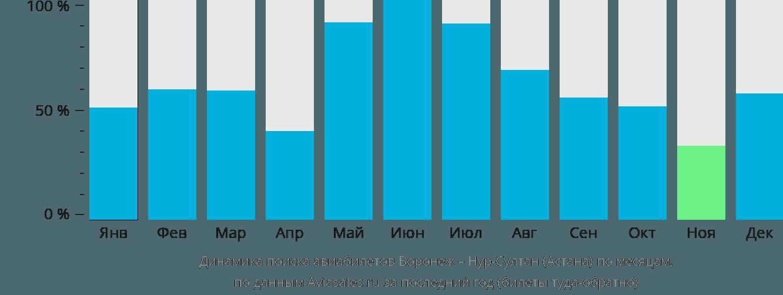Динамика поиска авиабилетов из Воронежа Нур-Султан (Астана) по месяцам