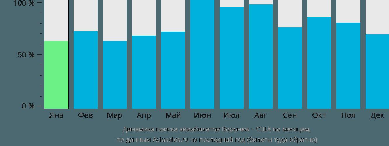 Динамика поиска авиабилетов из Воронежа в США по месяцам