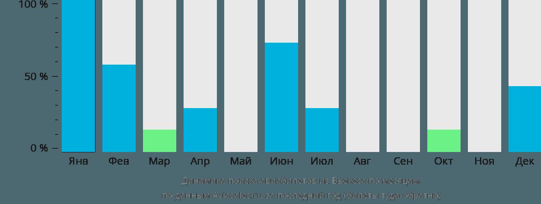 Динамика поиска авиабилетов из Вьекеса по месяцам