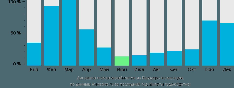 Динамика поиска авиабилетов из Варадеро по месяцам