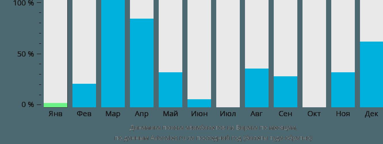 Динамика поиска авиабилетов из Вирака по месяцам
