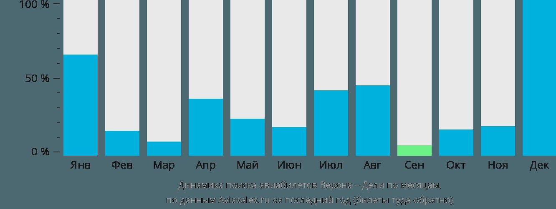 Динамика поиска авиабилетов из Вероны в Дели по месяцам
