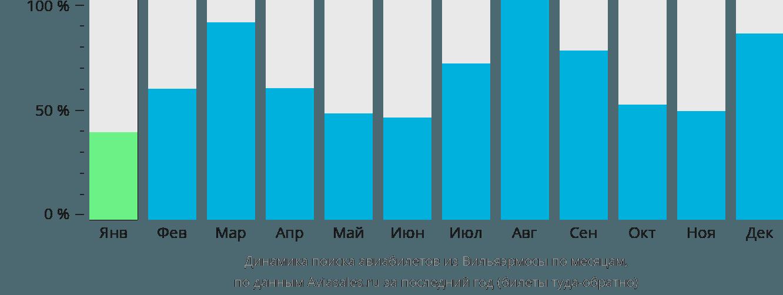 Динамика поиска авиабилетов из Вильяэрмосы по месяцам