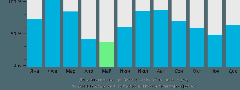 Динамика поиска авиабилетов из Витебска по месяцам