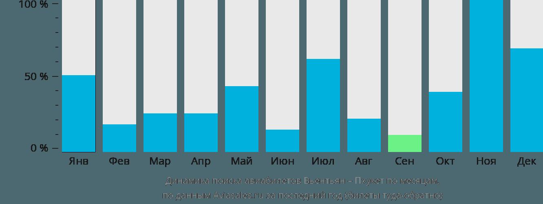 Динамика поиска авиабилетов из Вьентьяна на Пхукет по месяцам