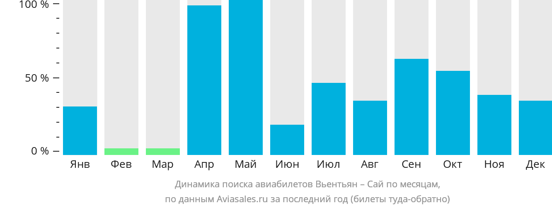 Динамика поиска авиабилетов из Вьентьяна в Сай по месяцам