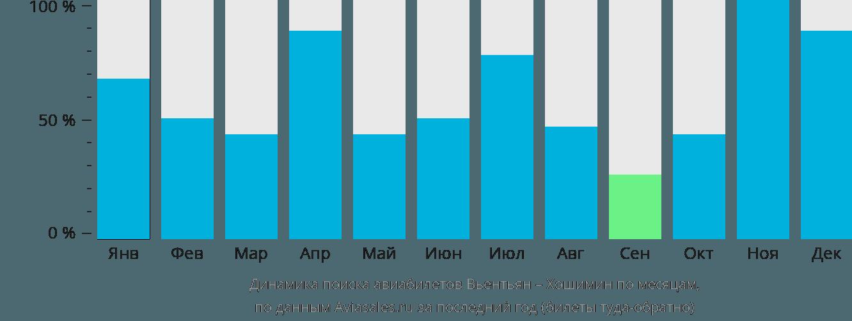 Динамика поиска авиабилетов из Вьентьяна в Хошимин по месяцам