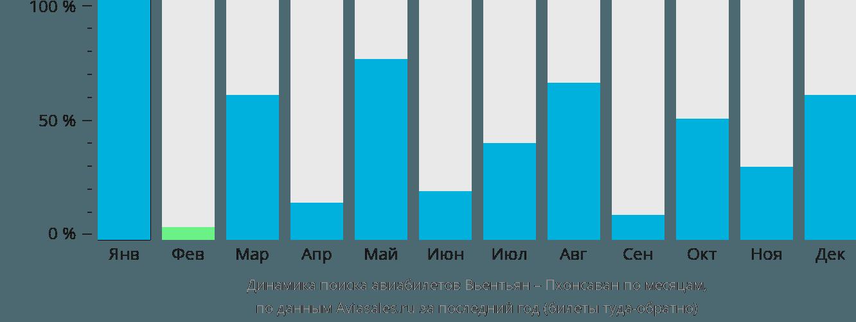 Динамика поиска авиабилетов из Вьентьяна в Пхонсаван по месяцам