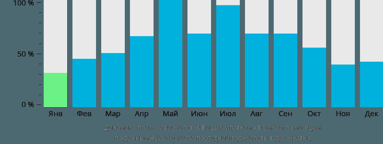 Динамика поиска авиабилетов из Вишакхапатнама в Мумбаи по месяцам