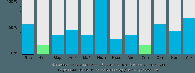Динамика поиска авиабилетов из Вишакхапатнама в Калькутту по месяцам