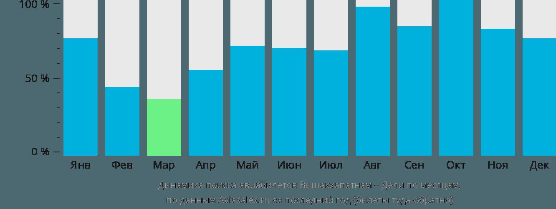 Динамика поиска авиабилетов из Вишакхапатнама в Дели по месяцам
