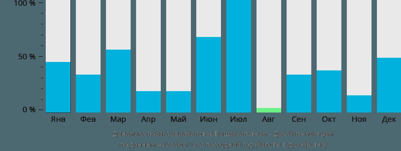 Динамика поиска авиабилетов из Вишакхапатнама в Дубай по месяцам