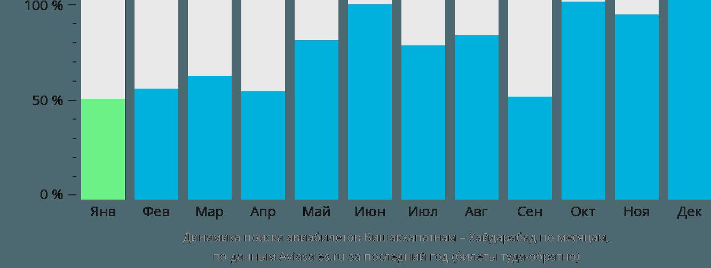 Динамика поиска авиабилетов из Вишакхапатнама в Хайдарабад по месяцам