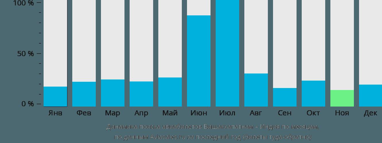 Динамика поиска авиабилетов из Вишакхапатнама в Индию по месяцам