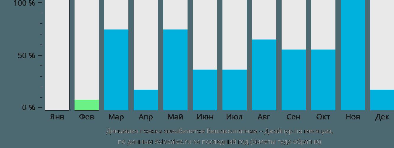 Динамика поиска авиабилетов из Вишакхапатнама в Джайпур по месяцам