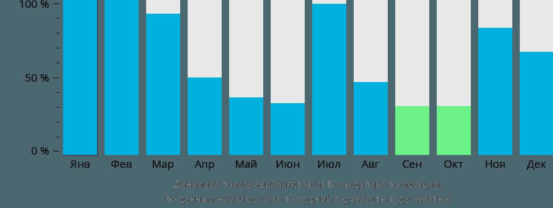 Динамика поиска авиабилетов из Вальедупара по месяцам