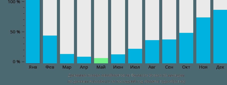 Динамика поиска авиабилетов из Великого Устюга по месяцам