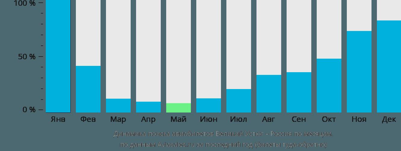 Динамика поиска авиабилетов из Великого Устюга в Россию по месяцам