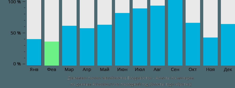 Динамика поиска авиабилетов из Владивостока в Алматы по месяцам