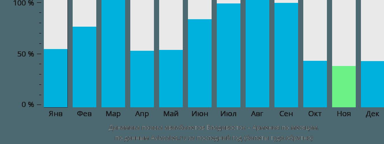 Динамика поиска авиабилетов из Владивостока в Армению по месяцам