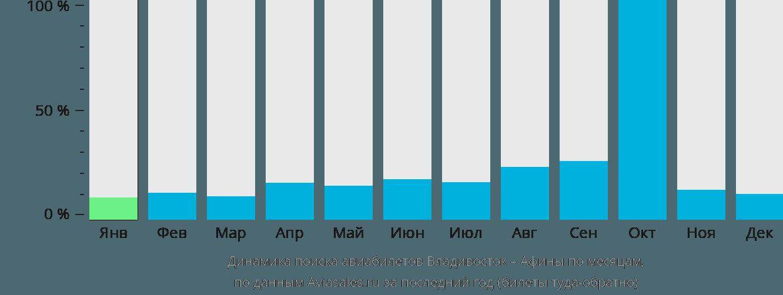 Динамика поиска авиабилетов из Владивостока в Афины по месяцам