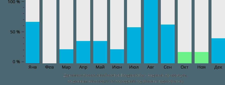 Динамика поиска авиабилетов из Владивостока в Андижан по месяцам