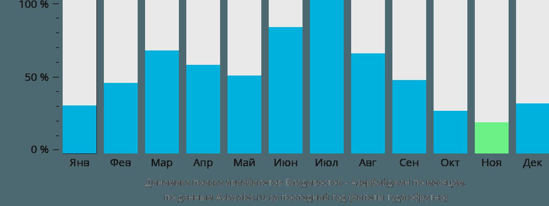 Динамика поиска авиабилетов из Владивостока в Азербайджан по месяцам