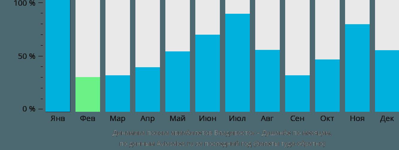 Динамика поиска авиабилетов из Владивостока в Душанбе по месяцам