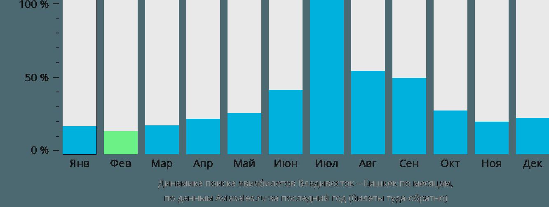 Динамика поиска авиабилетов из Владивостока в Бишкек по месяцам