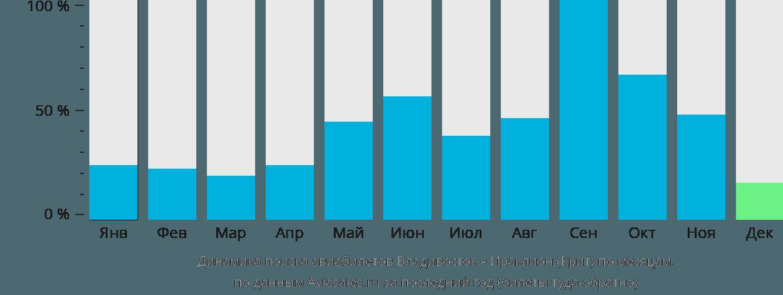 Динамика поиска авиабилетов из Владивостока в Ираклион (Крит) по месяцам