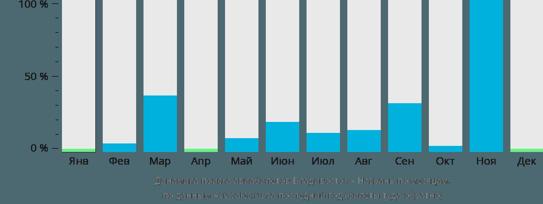 Динамика поиска авиабилетов из Владивостока в Назрань по месяцам