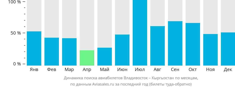 Динамика поиска авиабилетов из Владивостока в Кыргызстан по месяцам