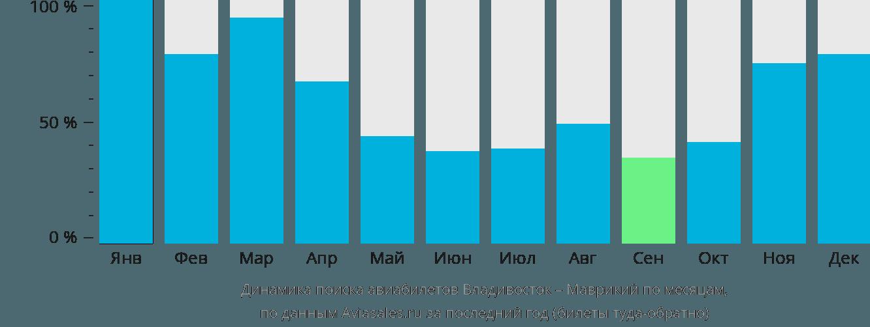 Динамика поиска авиабилетов из Владивостока в Маврикий по месяцам