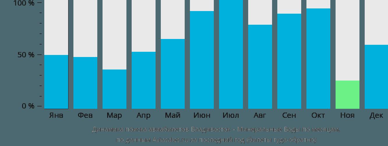 Динамика поиска авиабилетов из Владивостока в Минеральные воды по месяцам