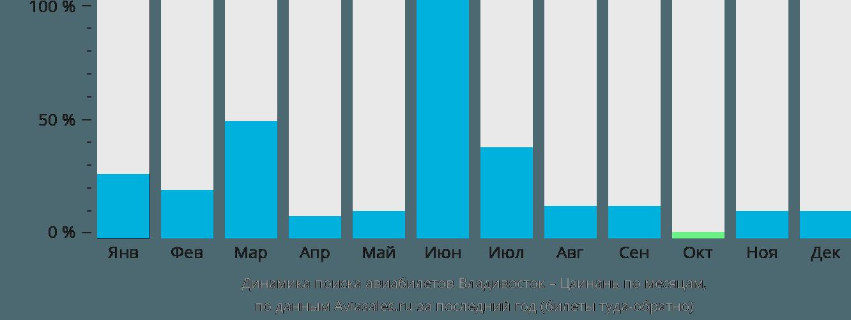 Динамика поиска авиабилетов из Владивостока в Цзинань по месяцам