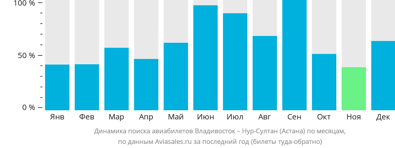 Динамика поиска авиабилетов из Владивостока в Астану по месяцам