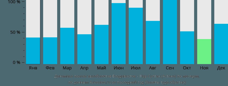 Динамика поиска авиабилетов из Владивостока в Нур-Султан (Астана) по месяцам