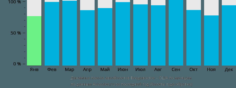 Динамика поиска авиабилетов из Владивостока в США по месяцам