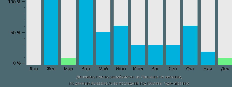 Динамика поиска авиабилетов из Лишинги по месяцам