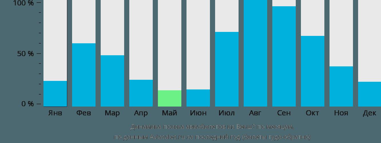 Динамика поиска авиабилетов из Векшё по месяцам