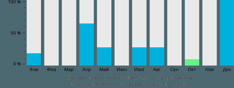 Динамика поиска авиабилетов из Векшё в Дюссельдорф по месяцам